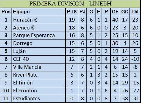 Dos empates y dos derrotas en la visita de Estudiantes a Huracán de Areco