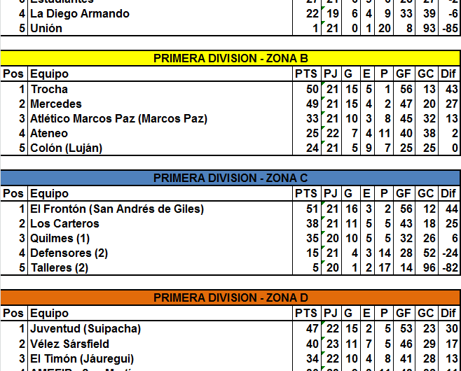 El Timón obtuvo los puntos ante La Diego Armando y quedó al borde de la clasificación
