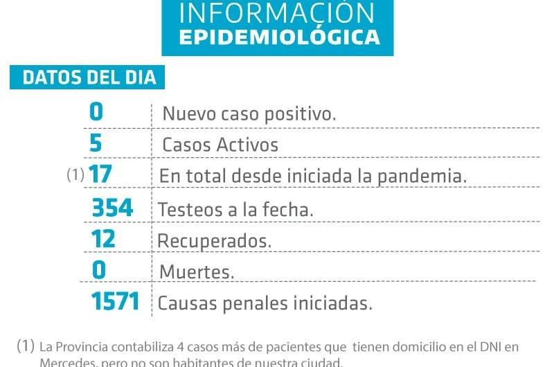 Coronavirus: estable la situación epidemológica en Mercedes