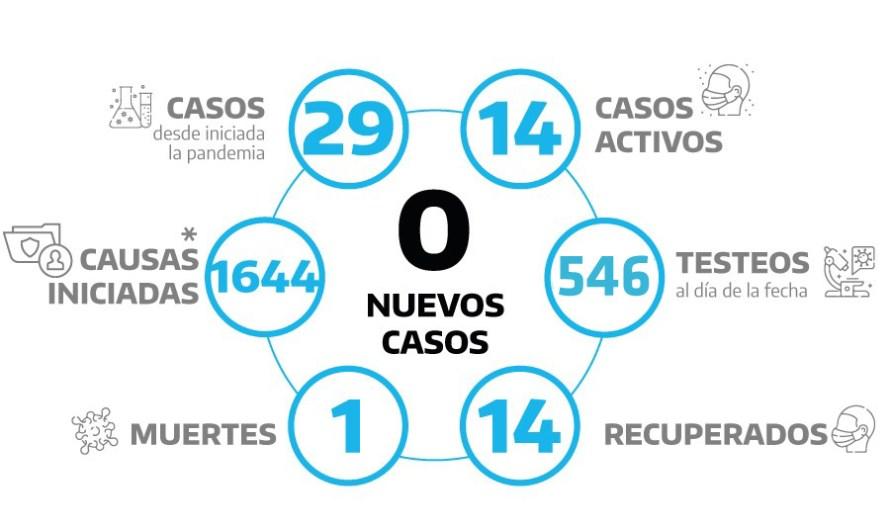 Coronavirus: cincuenta análisis, ningún positivo para la ciudad