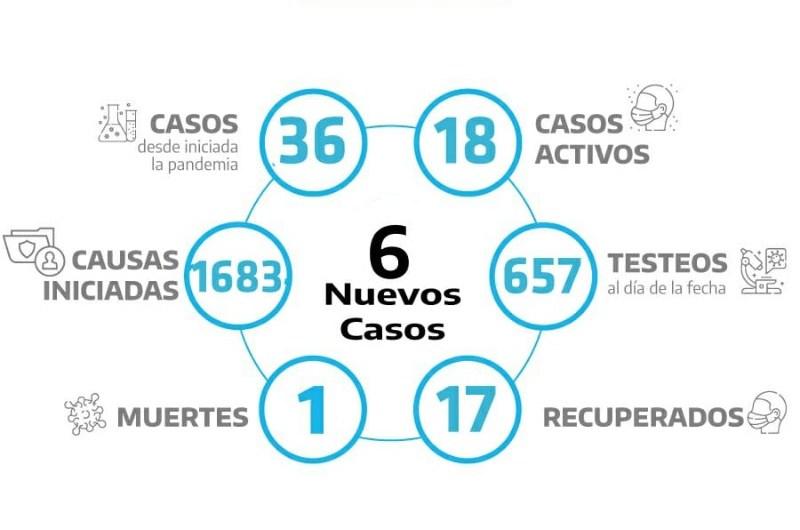 Coronavirus: Seis nuevos positivos entre 65 testeos