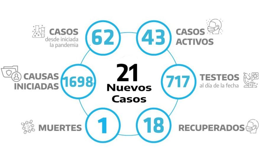 Policias y personal de salud entre los 21 nuevos positivos de covid-19 en Mercedes