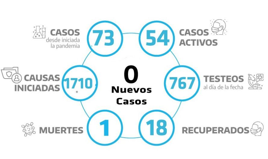 Coronavirus: 54 casos activos hay en Mercedes