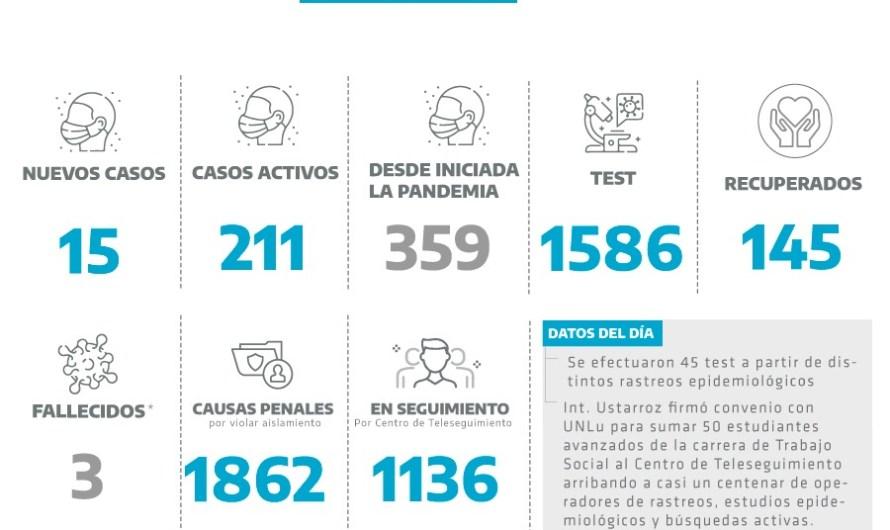 Coronavirus en Mercedes: quince nuevos positivos y nueve altas