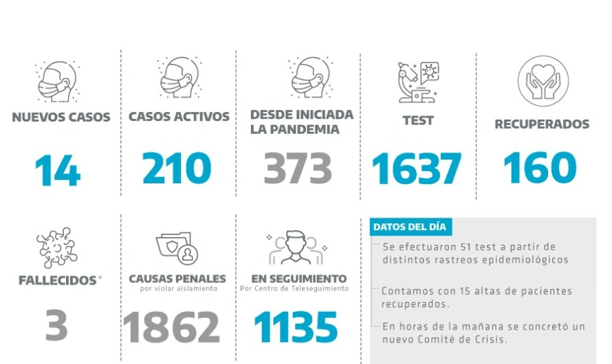 Coronavirus en Mercedes: 14 nuevos casos en 51 testeos