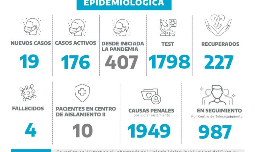 Coronavirus en Mercedes: falleció otro paciente con covid y suman 19 nuevos casos