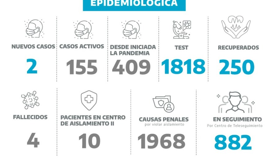 Coronavirus en Mercedes: dos nuevos casos entre 20 test
