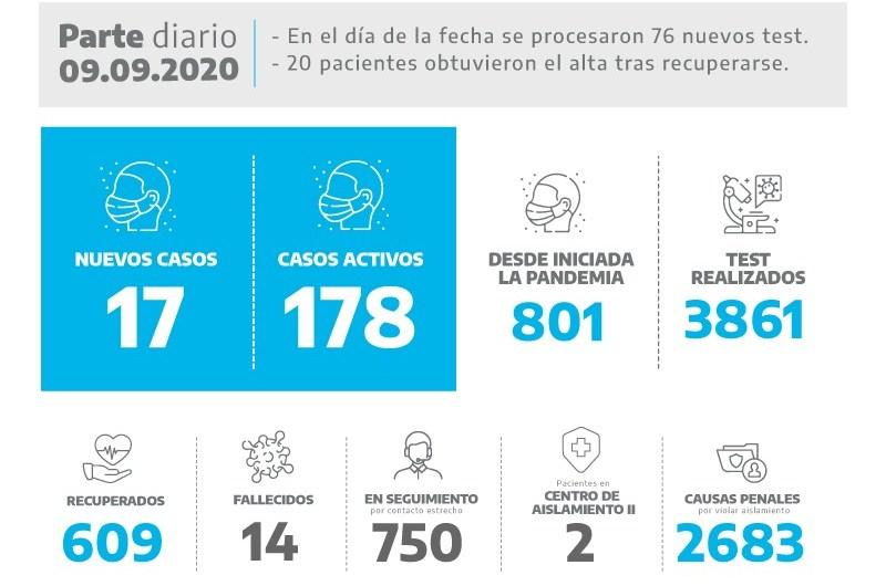 Coronavirus: 17 nuevos casos se registraron este miércoles