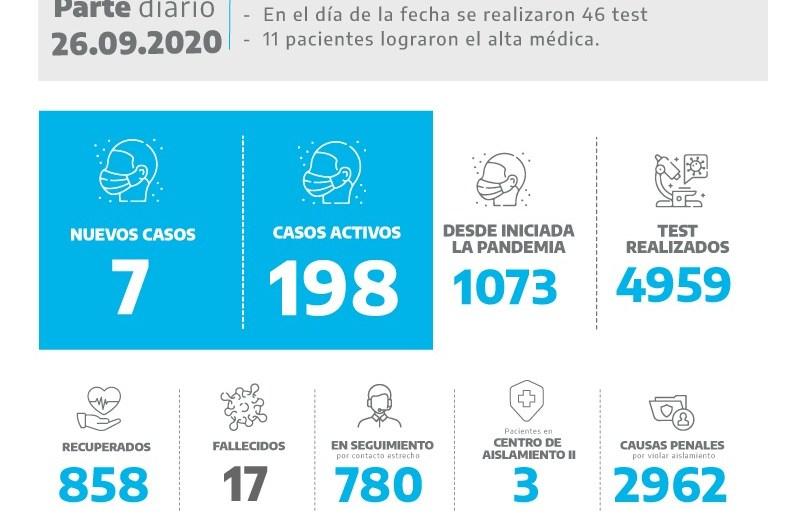 Coronavirus: Entre 46 test dieron positivos siete