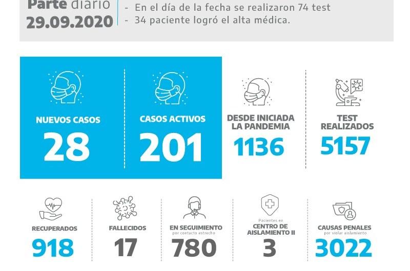 Coronavirus: se suman 28 casos positivos en Mercedes