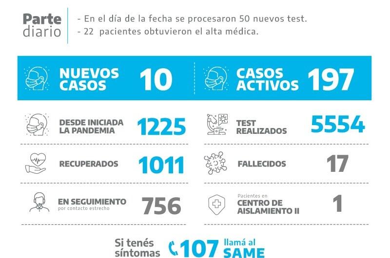 Coronavirus: Mil recuperados y diez positivos en el día
