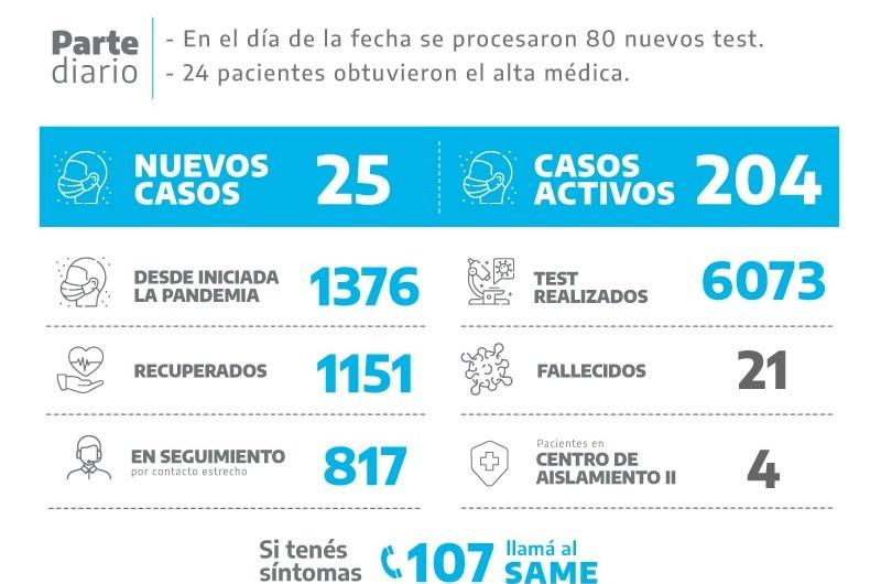Coronavirus: Entre 80 test dieron positivos 25 en Mercedes