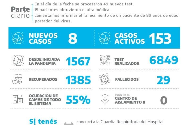 Coronavirus: Fallece un paciente de 89 años y se suman 8 nuevos positivos