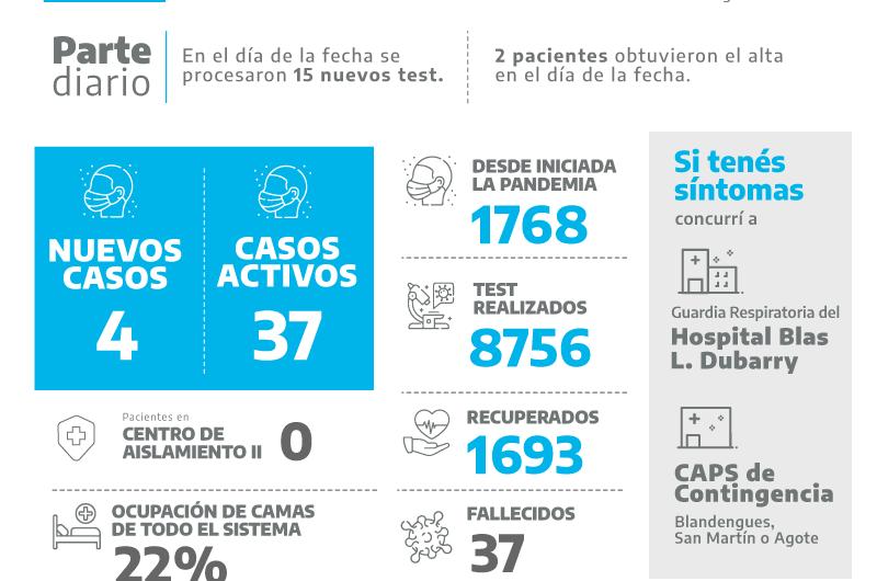 Covid – 19 en Mercedes: con 4 nuevos positivos se alcanzan los 37 casos activos