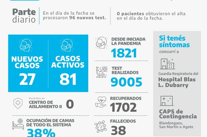 Suman 27 casos positivos en el informe diario de Mercedes