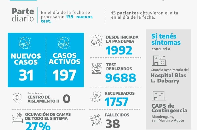 Son 197 casos activos luego de la confirmación de 31 nuevos positivos de covid-19