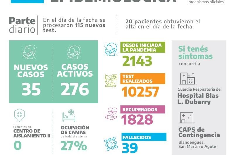 Por 35 nuevos casos positivos ascienden a 276 los pacientes con covid-19