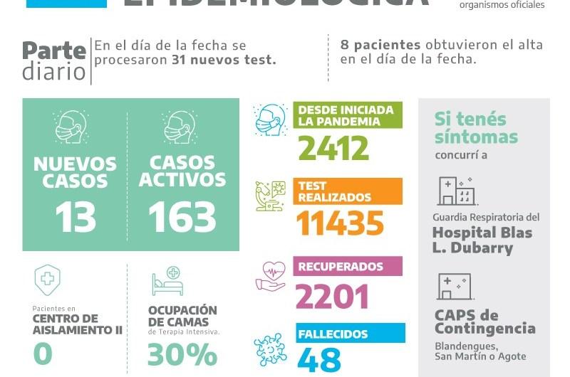 Entre 31 análisis procesados, 13 dieron positivos de covid-19