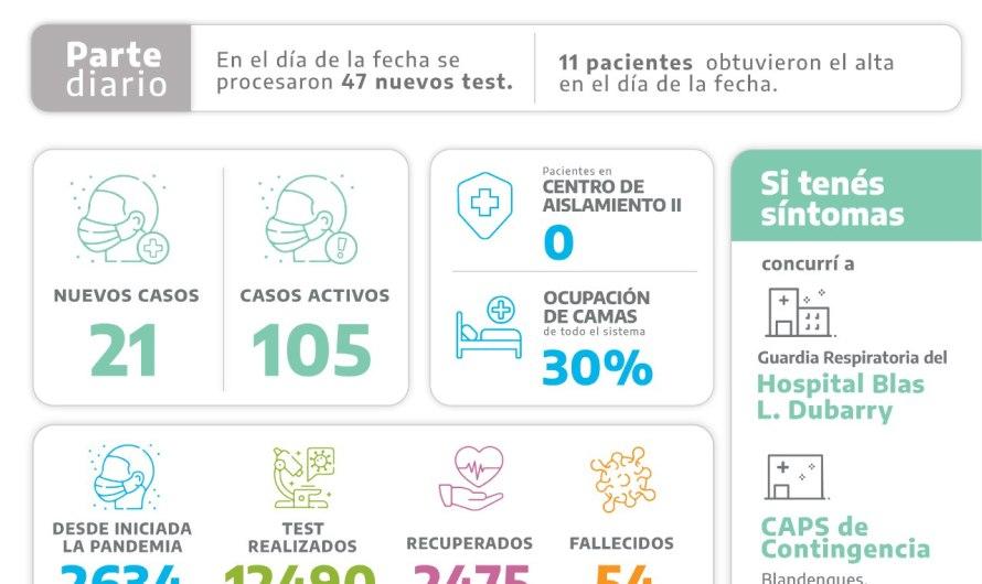 Covid: Son 21 los nuevos casos positivos en Mercedes