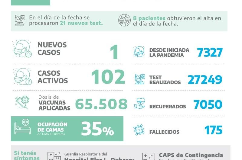 Covid en Mercedes: Un positivo entre 21 test