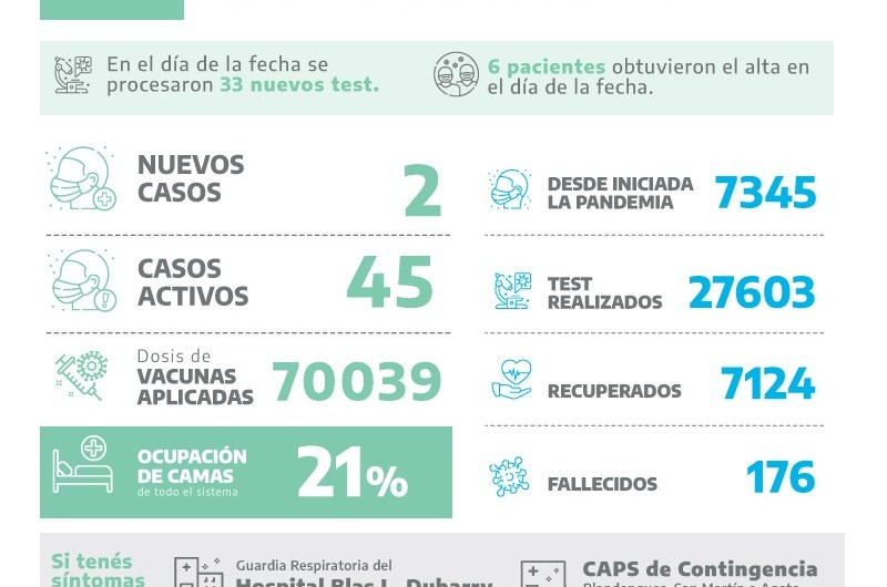 Covid en Mercedes: Dos positivos entre 33 testeos