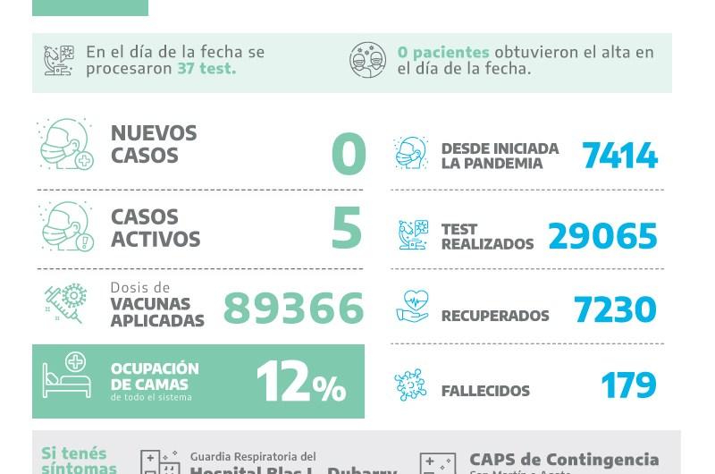 Jornada sin positivos, 37 test y 89366 dosis de vacunas contra el covid ya fueron aplicadas