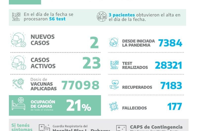 Covid en Mercedes: Dos positivos entre los 56 análisis procesados este viernes