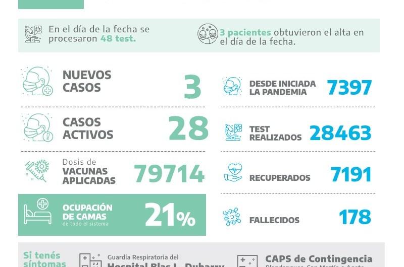 Covid en Mercedes: tres positivos entre 48 test
