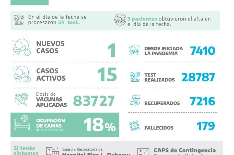 Covid en Mercedes: Un positivo entre 34 análisis procesados