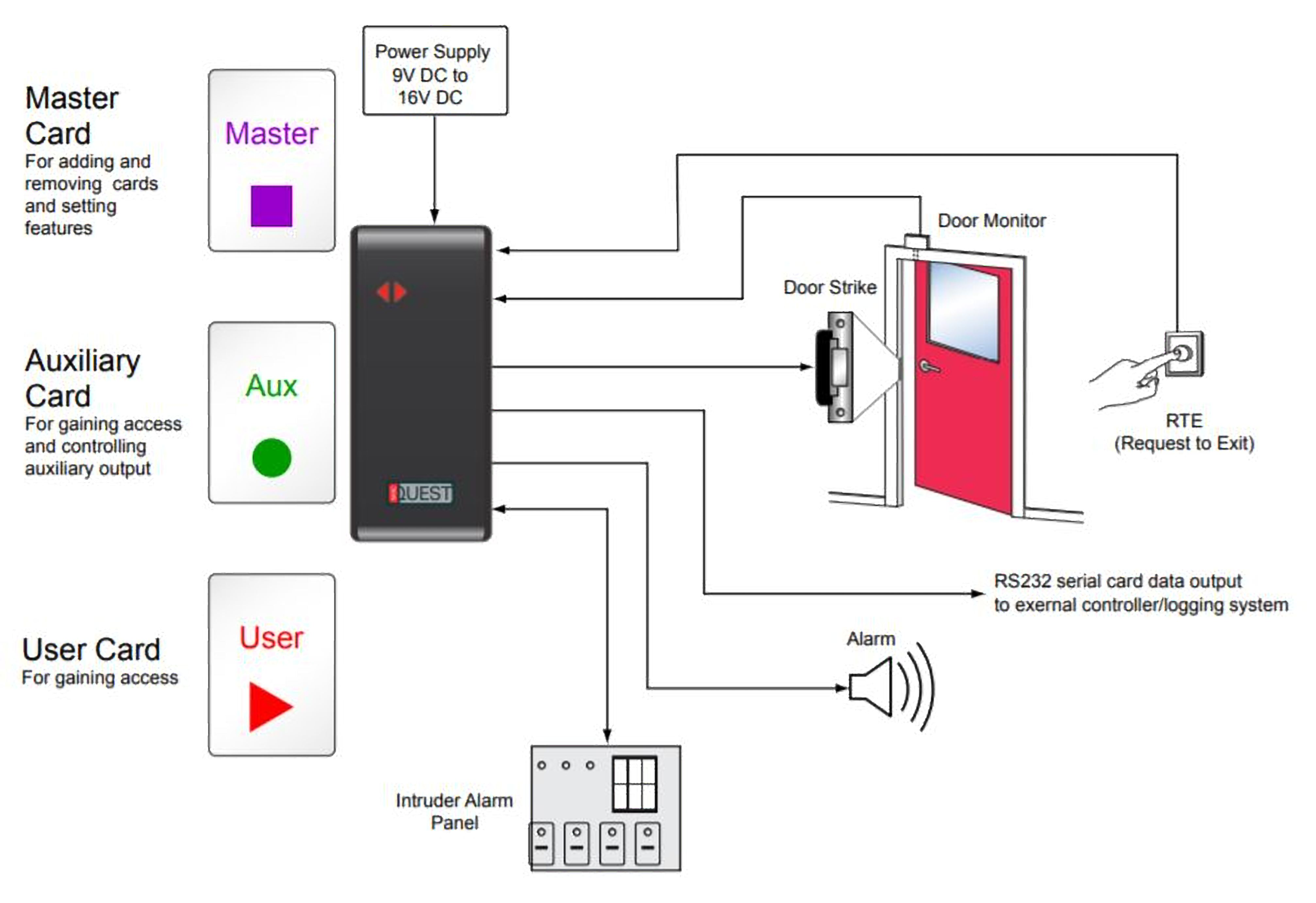 Nortech S Standalone Access Control System Is Reliable And