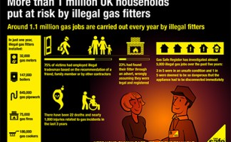 Gas Safe Register launches illegal engineers' campaign