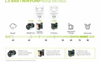 1.5 bar twin pump noise ratings