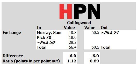 Collingwood Summary.JPG