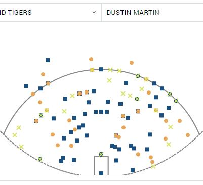 Dustin Martin shot chart