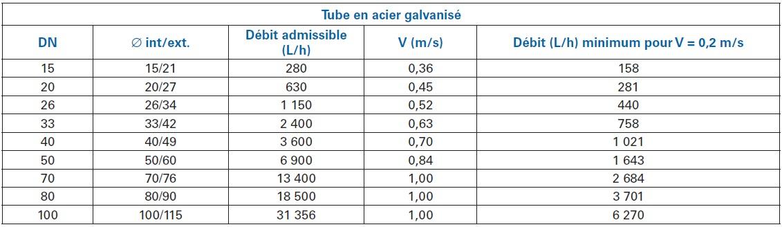 Gt Tableau 15 Tube En Acier Galvanis Gt Table De