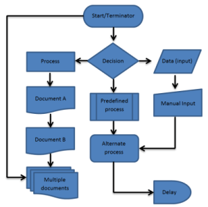 Process flow chart : Culture for High Performance : The