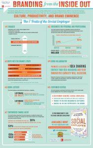 social media, infographic, employee, The Social Employee, engagement, corporate culture, McGraw Hill