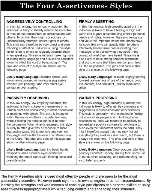 Assertiveness Style Profile