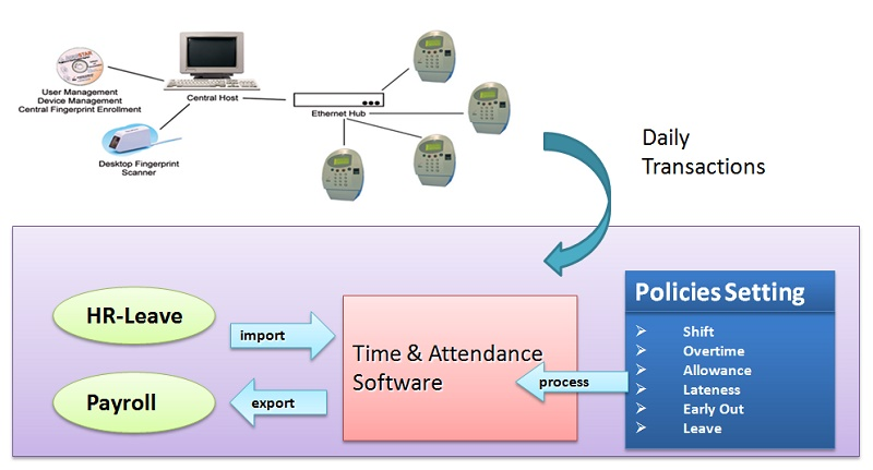 Time Attendance System Overview