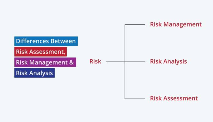 Differences Between Risk Assessment, Risk Management & Risk Analysis