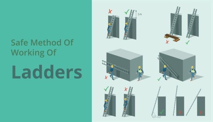 Safe Method Of Working Of Ladders