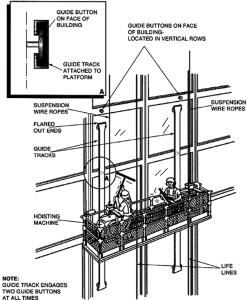 OSHA illustration - Button Guide System
