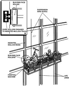 OSHA Illustration - Continuous External or IndentedMullion Guide System