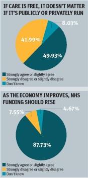 NHS Polling