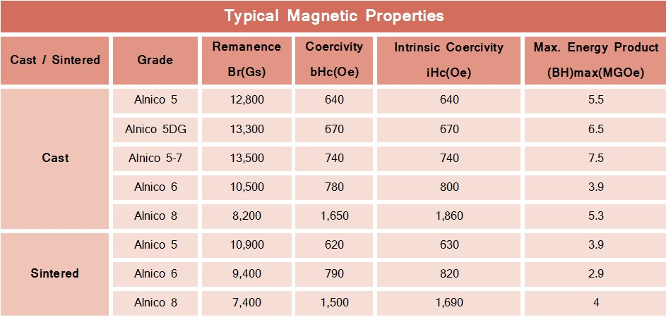 Alnico-Typical-Magnetic-Properties