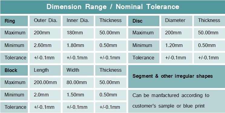 Neodymium-Range-Tolerance