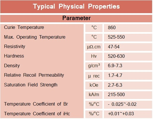 Alnico-Typical-Physical-Properties