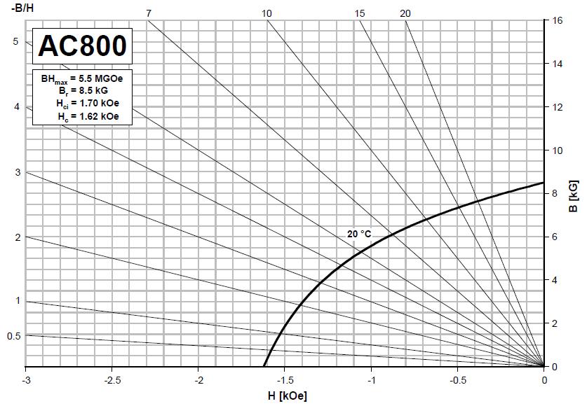 ac800