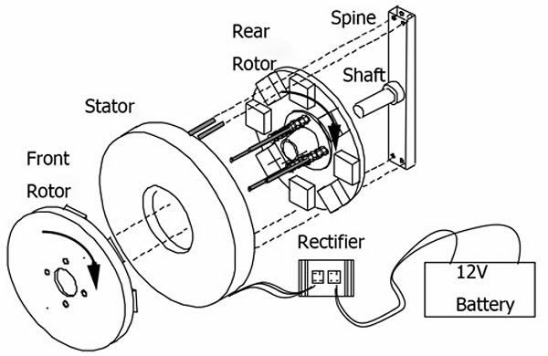 Typical Structure and Working Principle of Permanent Magnet Alternator - PMA