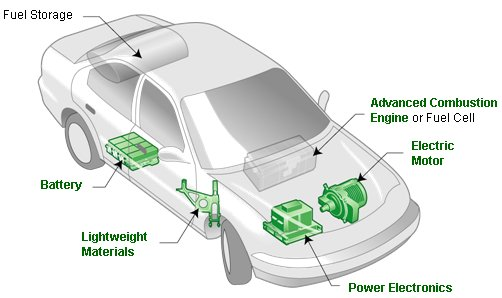 Electric Car Motor Diagram. Development Of Electric Vehicle Use Neodymium  Magnets By Hsmag Rh Hsmagnets